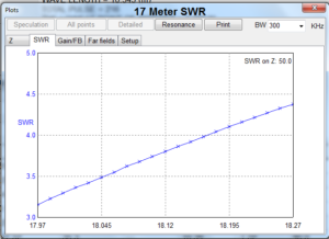 SWR on 17 meters is a bit high but will be ok with a tuner