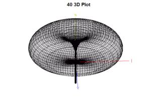 40-3-d-plot